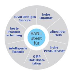 hanil-kreis